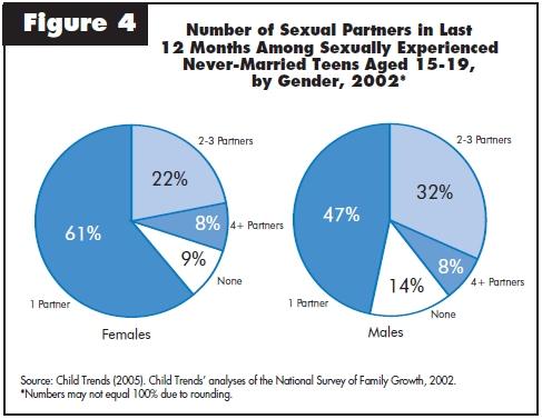 Teen Sex Statistics