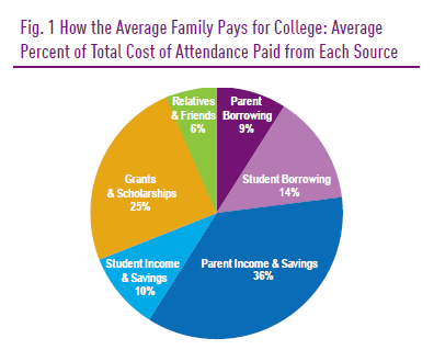 Fig._1_How_the_Average_Family_Pays_for_College
