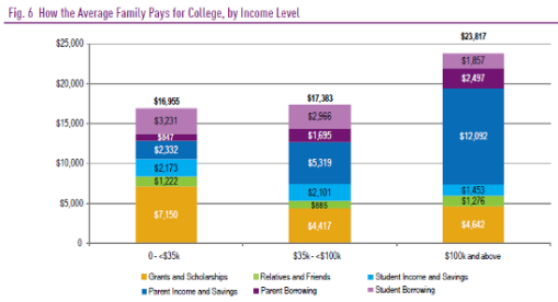Fig._6_How_the_Average_Family_Pays_for_College,_by_Income_Level